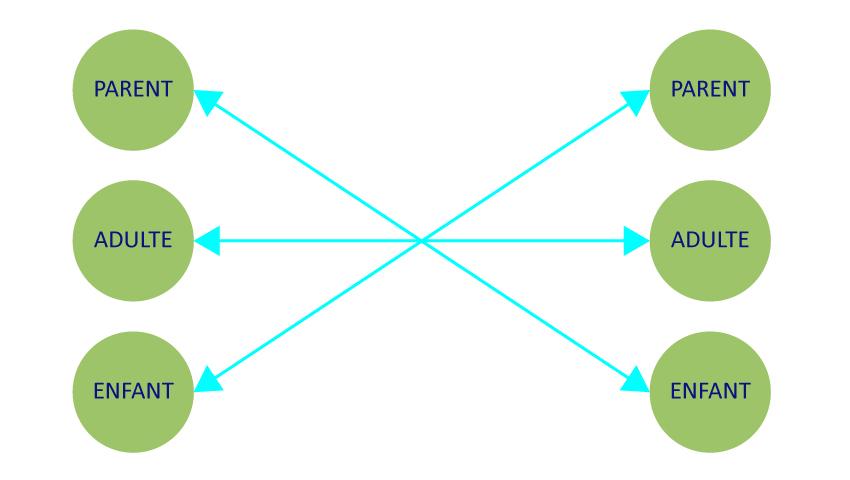 Schéma de l'analyse transactionnelle